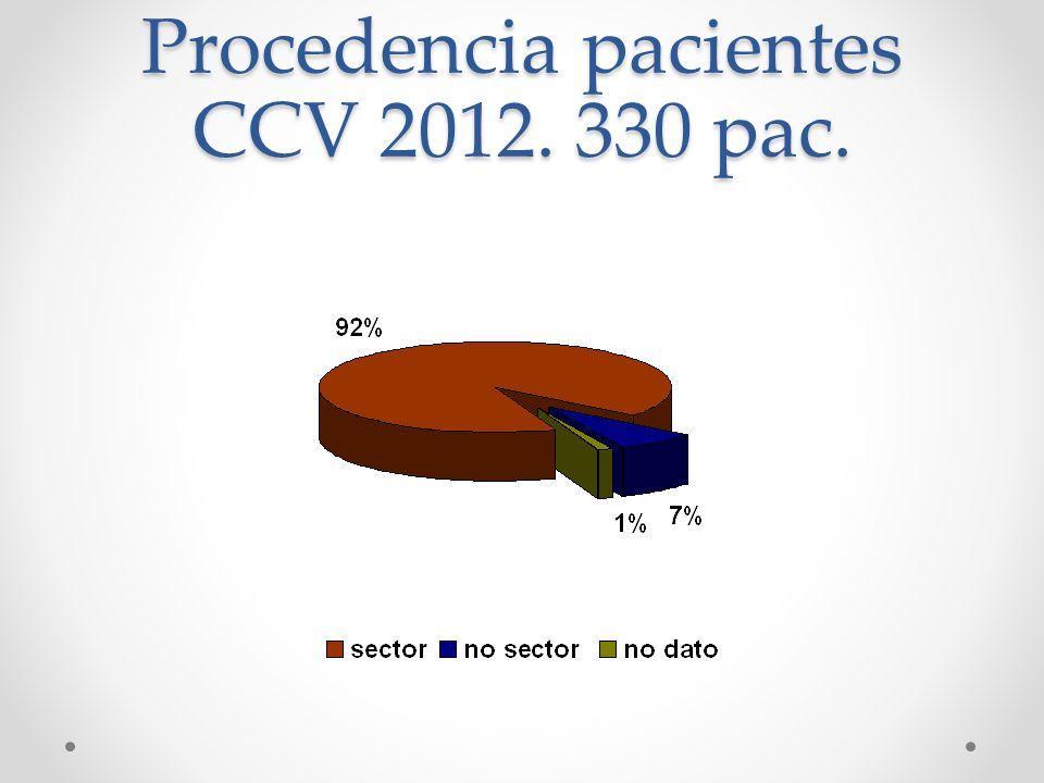 Procedencia pacientes CCV 2012. 330 pac.