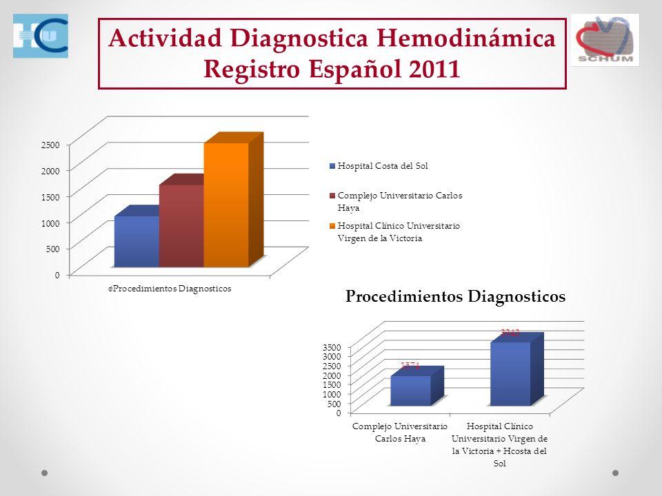 Actividad Diagnostica Hemodinámica