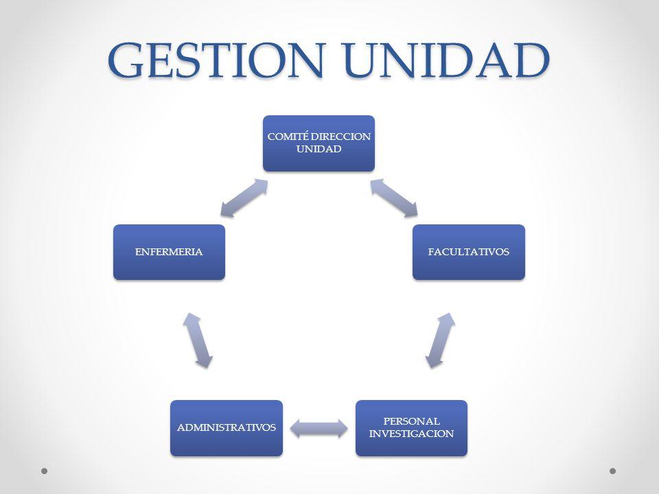 GESTION UNIDAD COMITÉ DIRECCION UNIDAD FACULTATIVOS