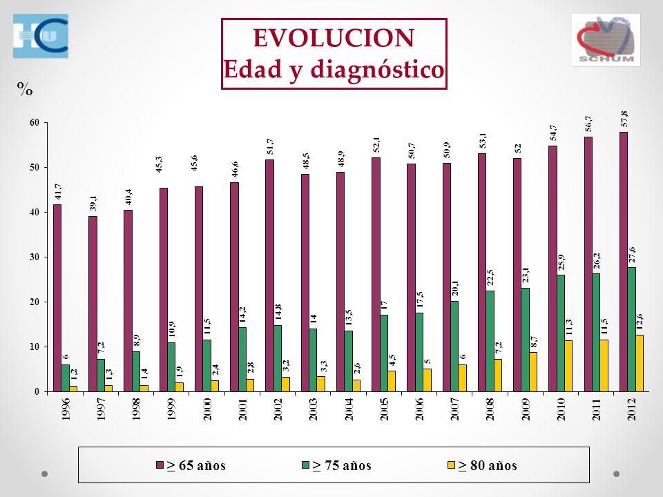 EVOLUCION Edad y diagnóstico