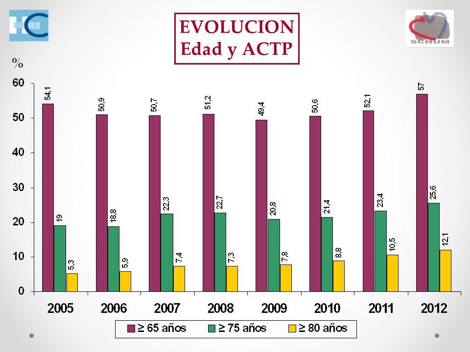 EVOLUCION Edad y ACTP %
