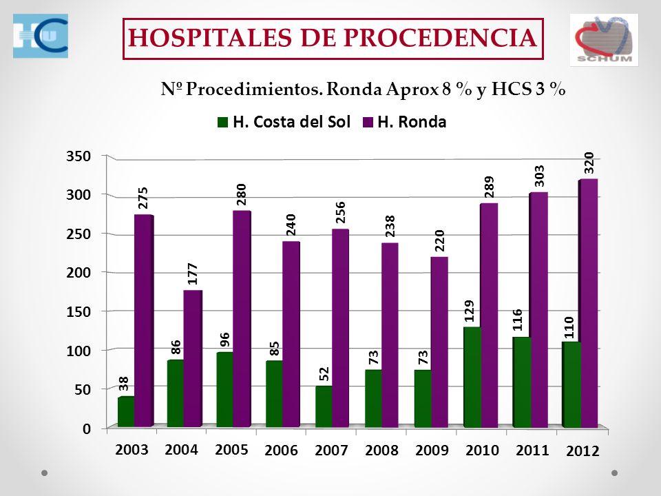 HOSPITALES DE PROCEDENCIA Nº Procedimientos. Ronda Aprox 8 % y HCS 3 %