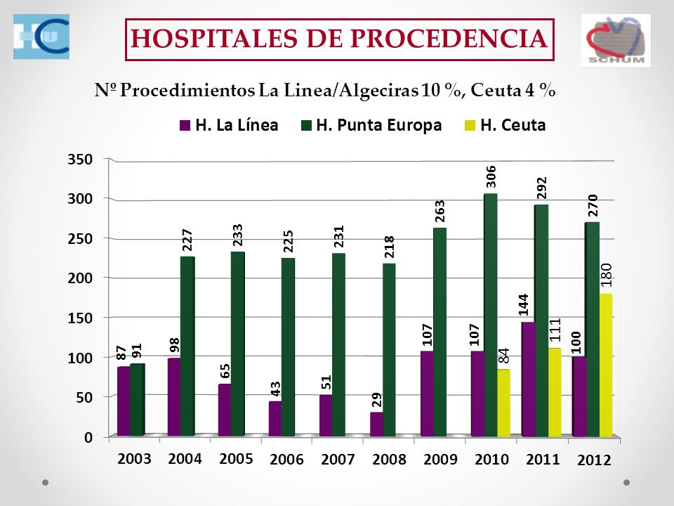 HOSPITALES DE PROCEDENCIA