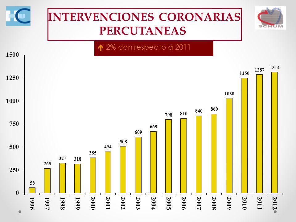 INTERVENCIONES CORONARIAS