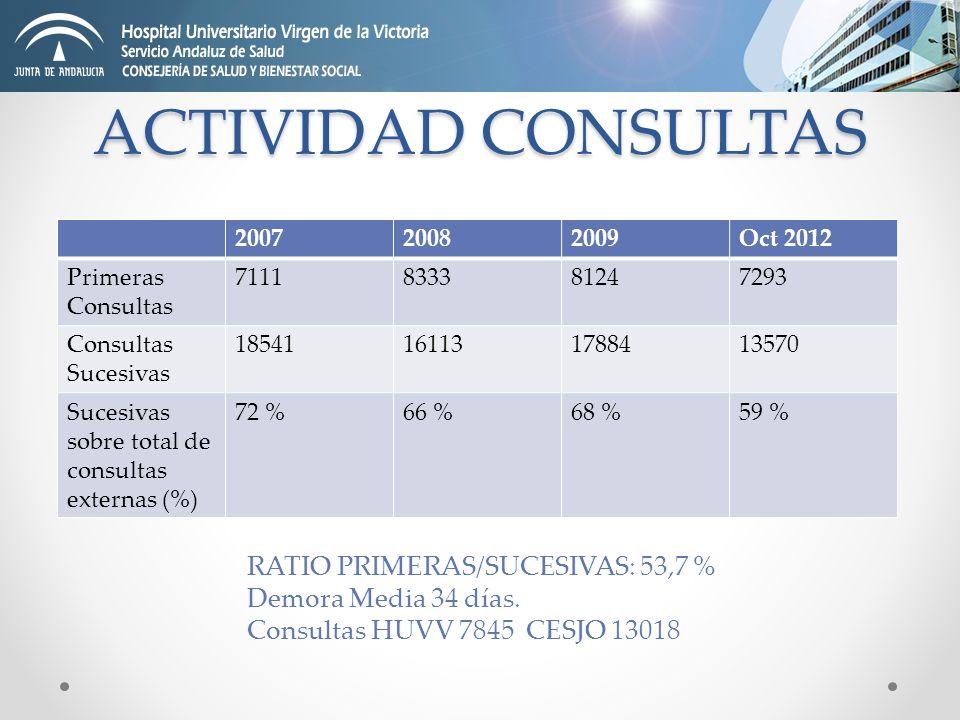 ACTIVIDAD CONSULTAS RATIO PRIMERAS/SUCESIVAS: 53,7 %