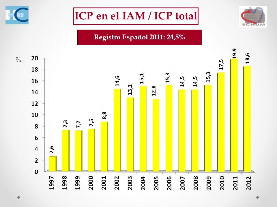 ICP en el IAM / ICP total Registro Español 2011: 24,5% %