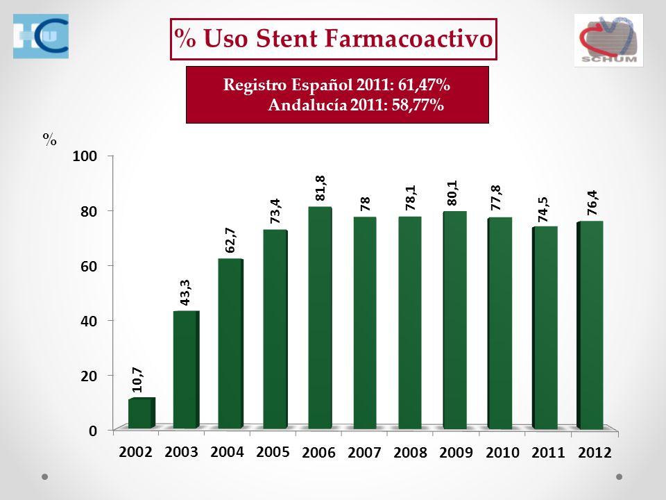 % Uso Stent Farmacoactivo