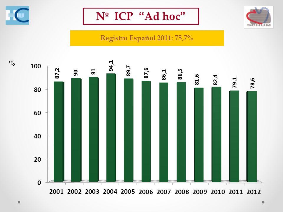 Nº ICP Ad hoc Registro Español 2011: 75,7% %
