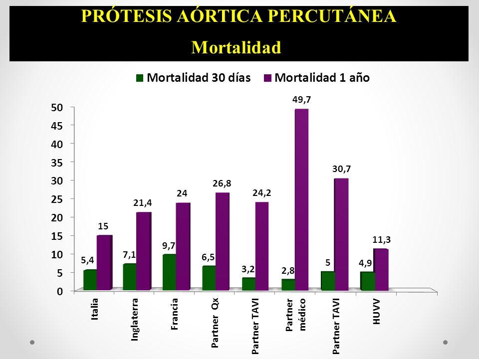 PRÓTESIS AÓRTICA PERCUTÁNEA