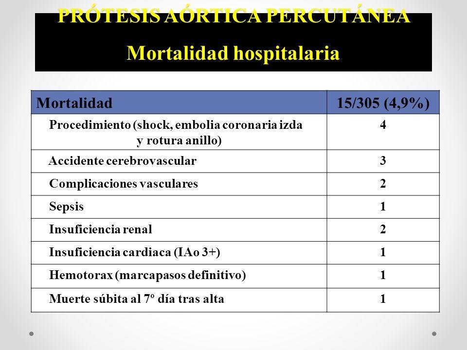 PRÓTESIS AÓRTICA PERCUTÁNEA Mortalidad hospitalaria