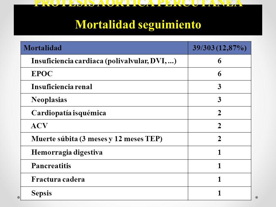 PRÓTESIS AÓRTICA PERCUTÁNEA Mortalidad seguimiento