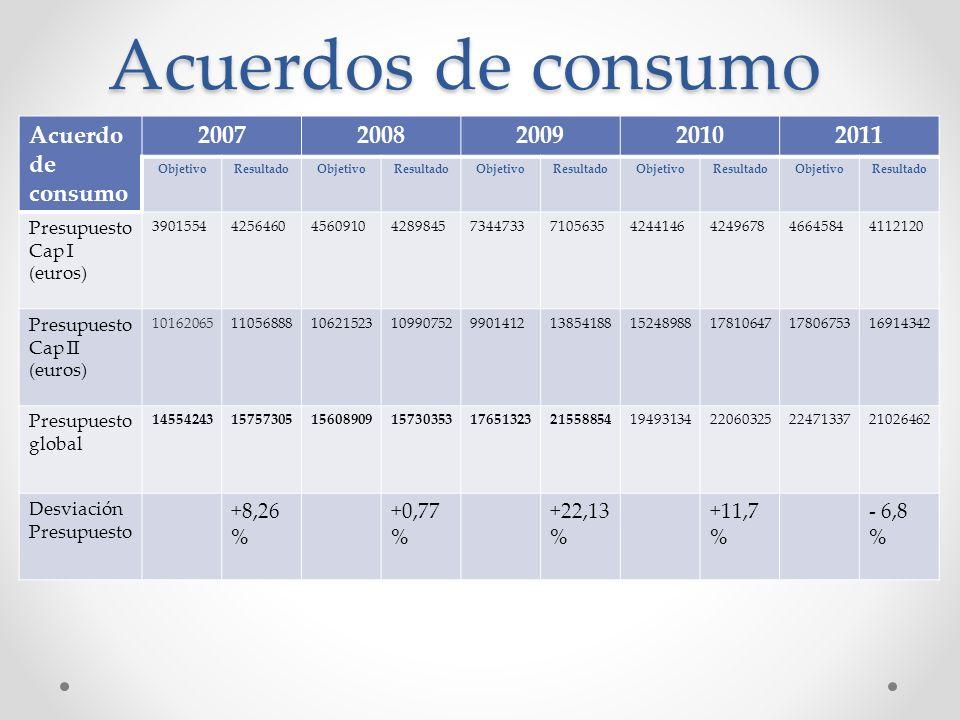 Acuerdos de consumo Acuerdo de consumo 2007 2008 2009 2010 2011 +8,26%