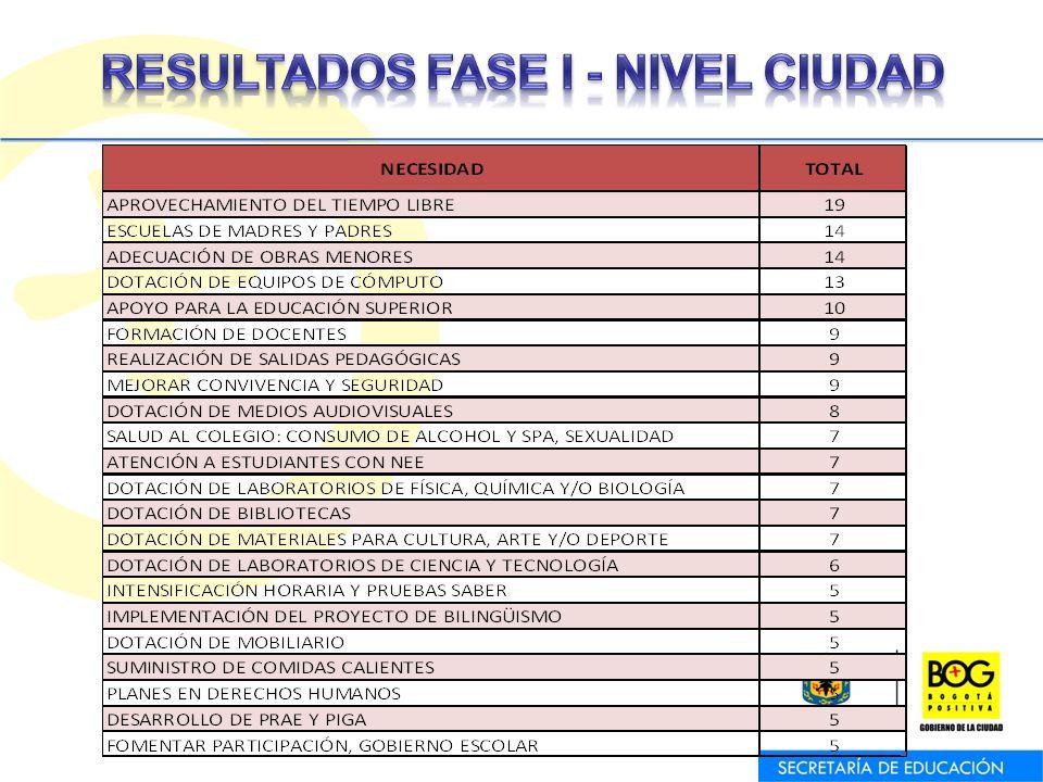 RESULTADOS FASE I - NIVEL CIUDAD