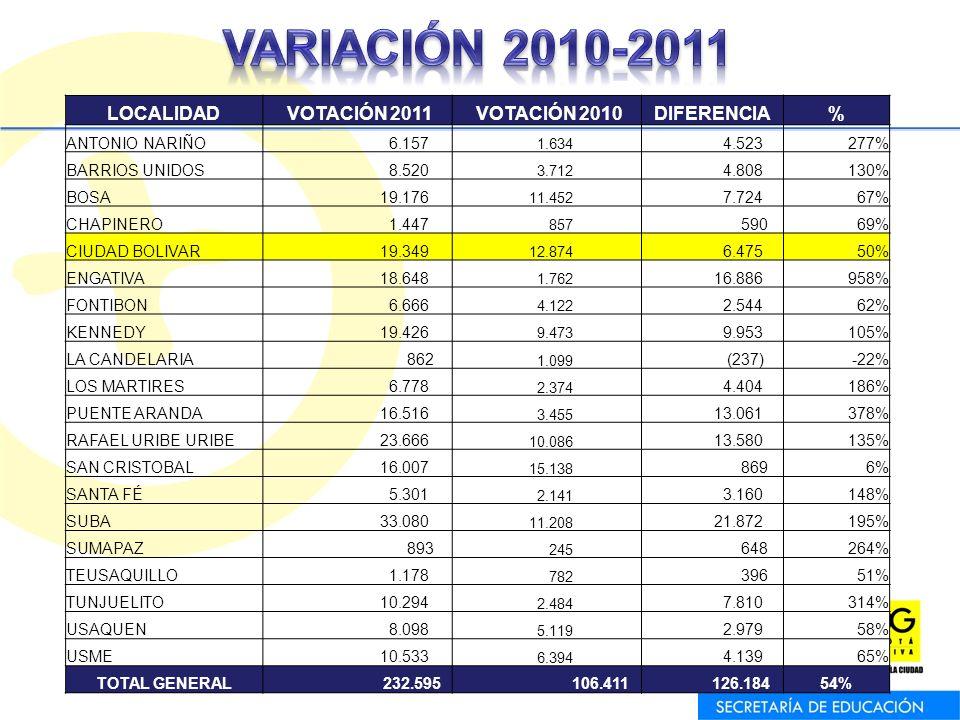 VARIACIÓN 2010-2011 LOCALIDAD VOTACIÓN 2011 VOTACIÓN 2010 DIFERENCIA %