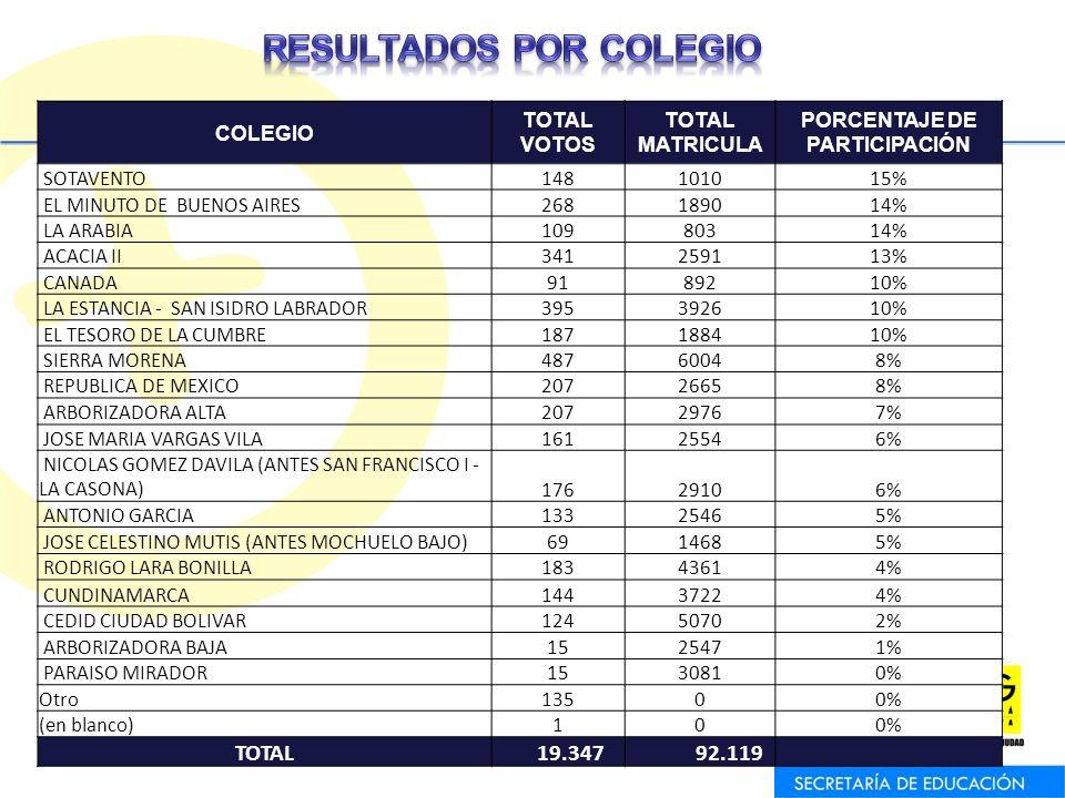 RESULTADOS POR COLEGIO PORCENTAJE DE PARTICIPACIÓN
