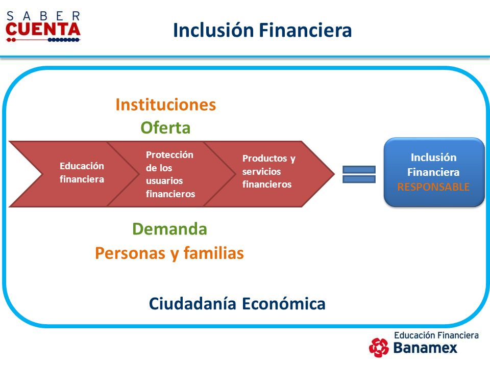 Inclusión Financiera Instituciones Oferta Demanda Personas y familias