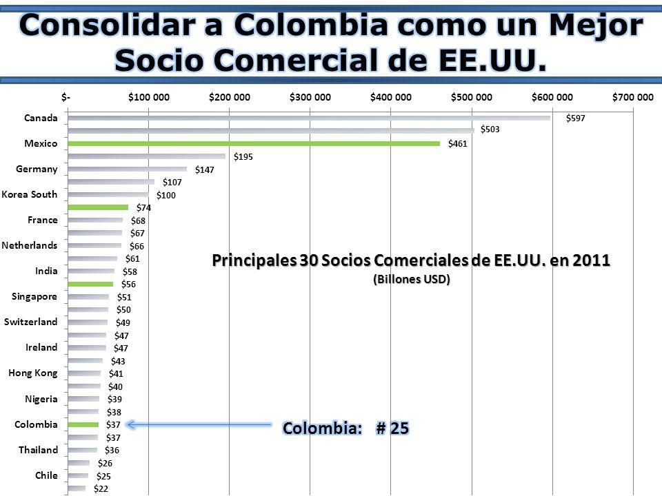 Consolidar a Colombia como un Mejor Socio Comercial de EE.UU.