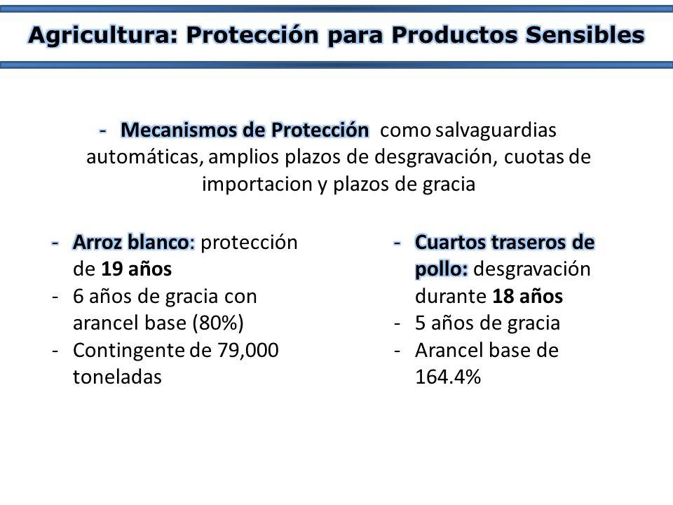 Agricultura: Protección para Productos Sensibles