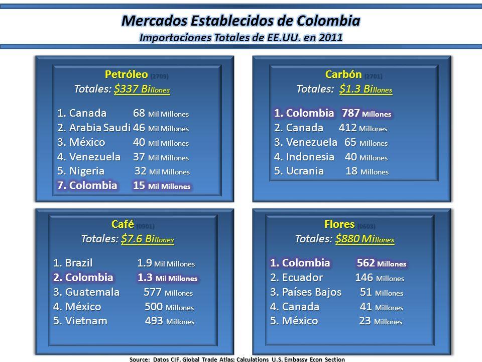 Mercados Establecidos de Colombia