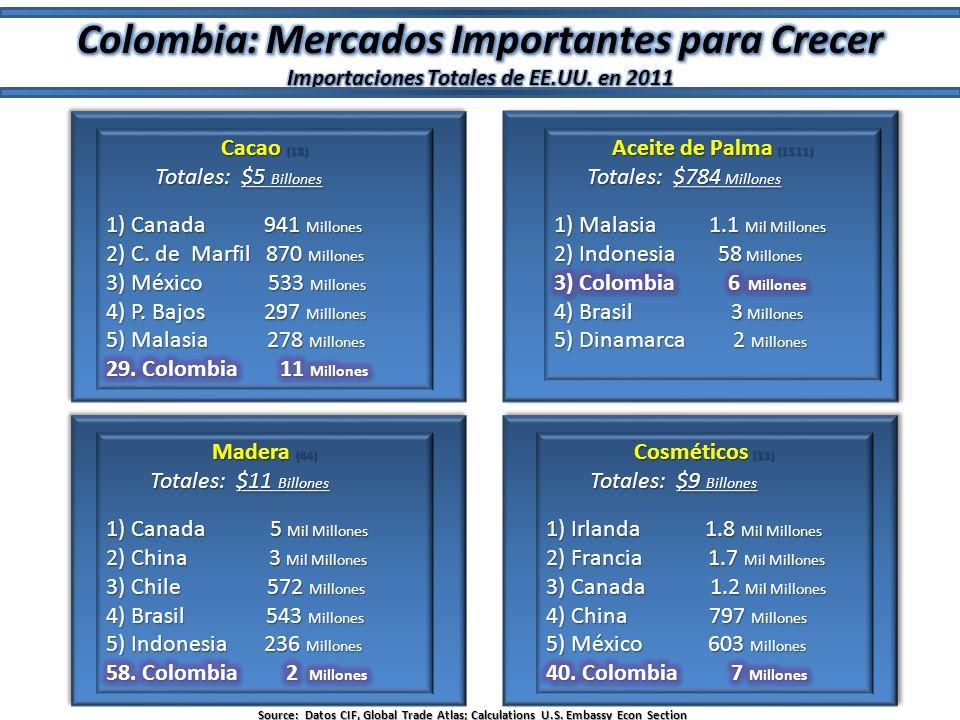 Colombia: Mercados Importantes para Crecer