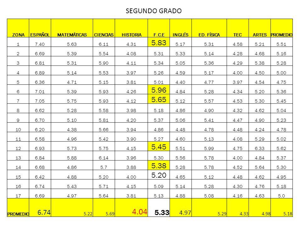 4.04 SEGUNDO GRADO 5.83 5.96 5.65 5.22 5.69 4.33 4.98 ZONA ESPAÑOL