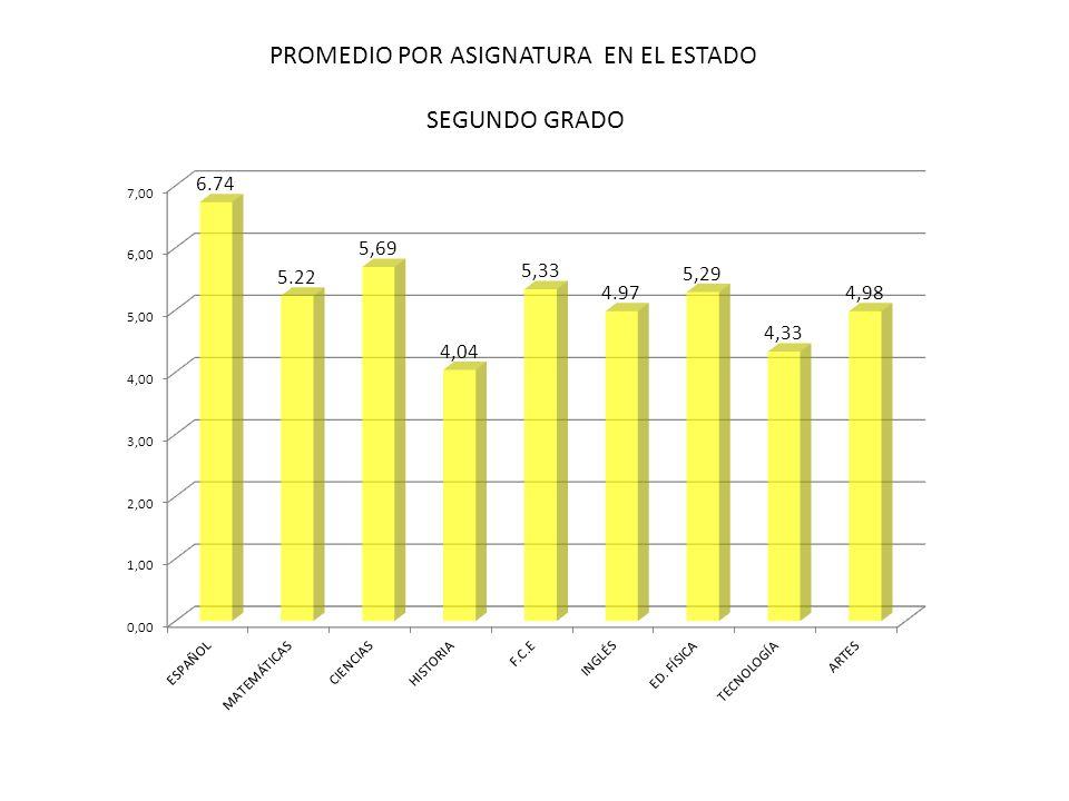 PROMEDIO POR ASIGNATURA EN EL ESTADO