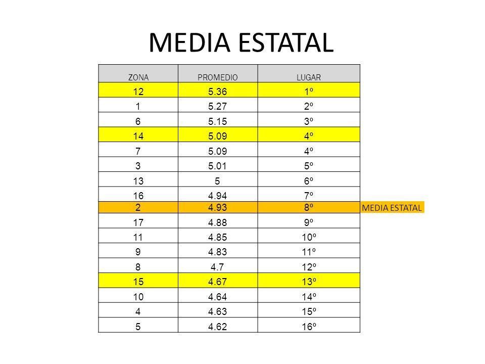 MEDIA ESTATAL ZONA. PROMEDIO. LUGAR. 12. 5.36. 1º. 1. 5.27. 2º. 6. 5.15. 3º. 14. 5.09.