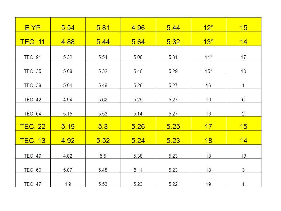 E YP 5.54. 5.81. 4.96. 5.44. 12° 15. TEC. 11. 4.88. 5.64. 5.32. 13° 14. TEC. 91. 5.08.