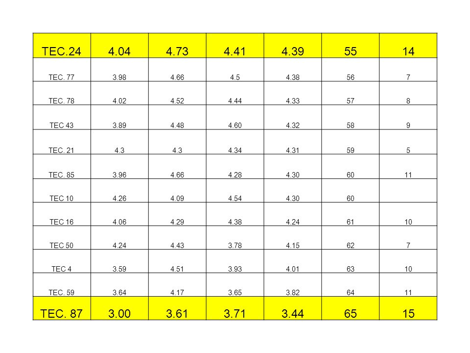 TEC.24 4.04. 4.73. 4.41. 4.39. 55. 14. TEC. 77. 3.98. 4.66. 4.5. 4.38. 56. 7. TEC. 78.