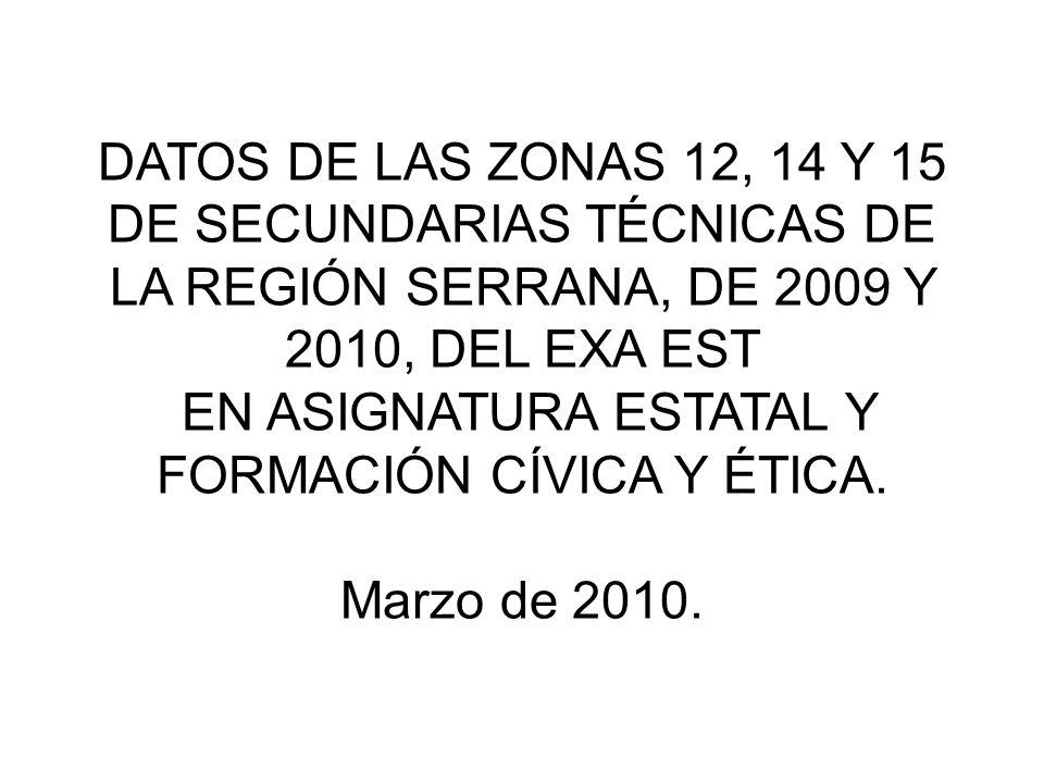 DATOS DE LAS ZONAS 12, 14 Y 15 DE SECUNDARIAS TÉCNICAS DE LA REGIÓN SERRANA, DE 2009 Y 2010, DEL EXA EST EN ASIGNATURA ESTATAL Y FORMACIÓN CÍVICA Y ÉTICA.