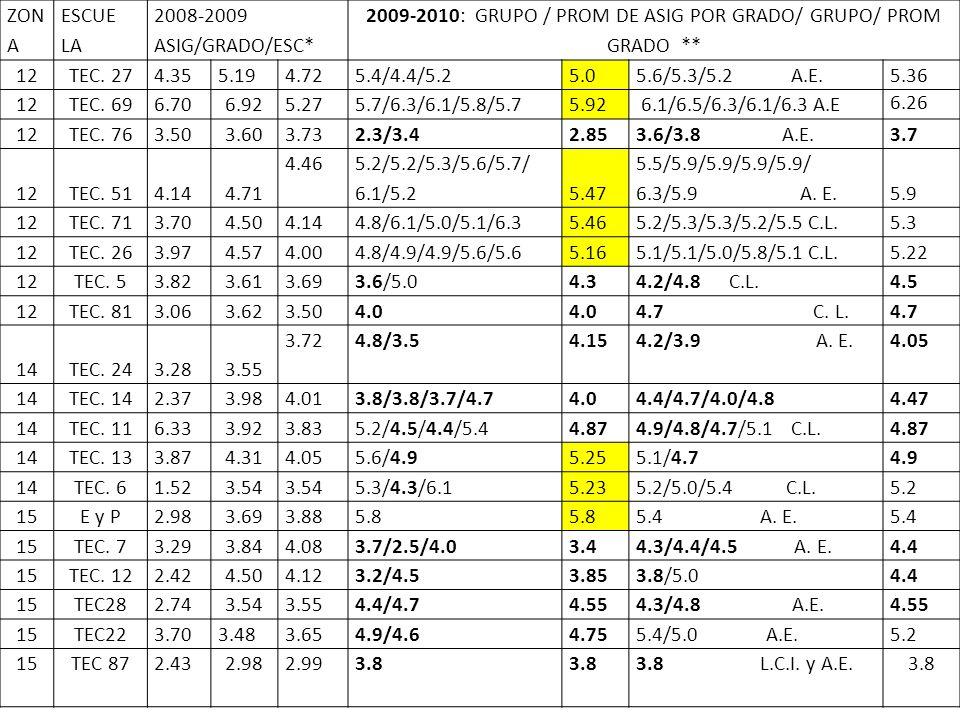 2009-2010: GRUPO / PROM DE ASIG POR GRADO/ GRUPO/ PROM GRADO **