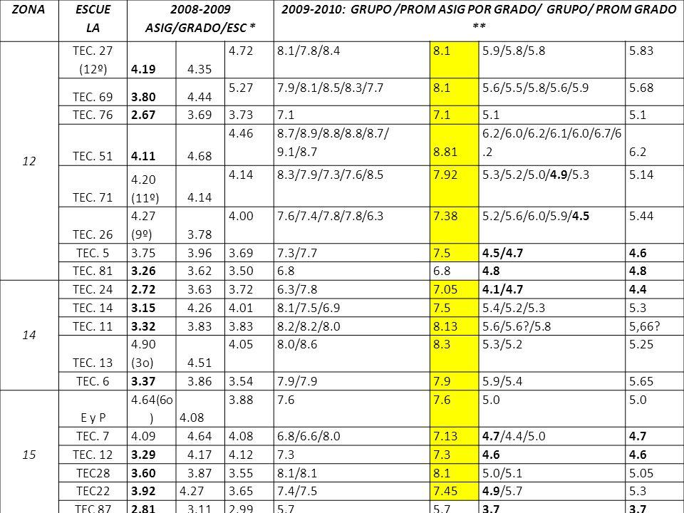 2009-2010: GRUPO /PROM ASIG POR GRADO/ GRUPO/ PROM GRADO **