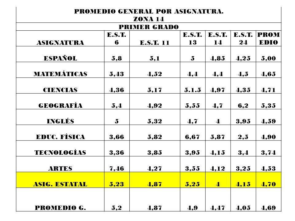PROMEDIO GENERAL POR ASIGNATURA.