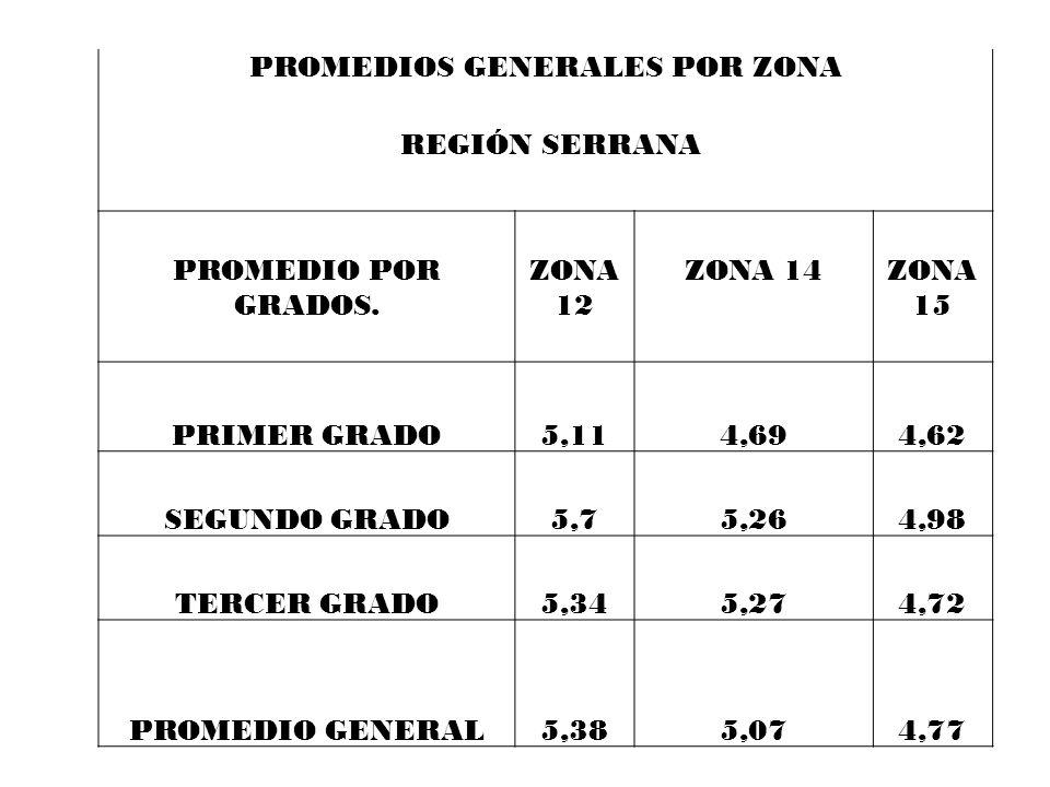 PROMEDIOS GENERALES POR ZONA