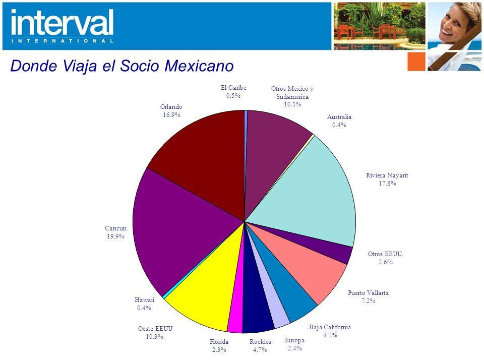Donde Viaja el Socio Mexicano