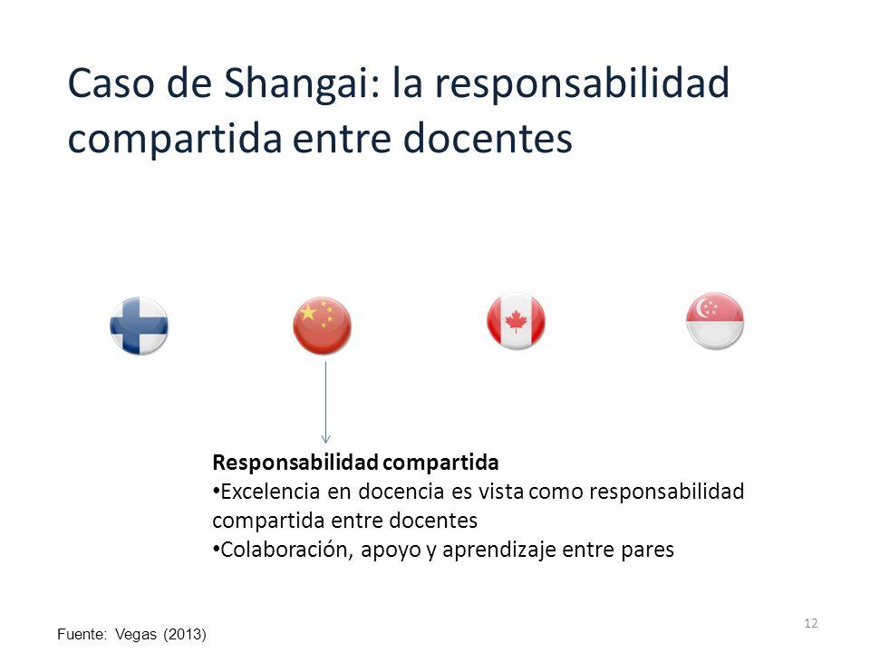 Caso de Shangai: la responsabilidad compartida entre docentes