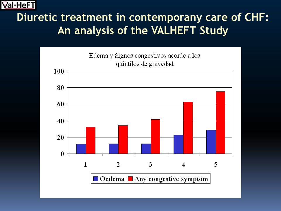 Diuretic treatment in contemporany care of CHF: An analysis of the VALHEFT Study