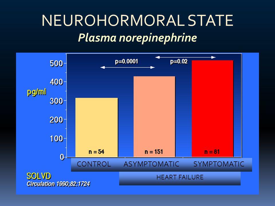 NEUROHORMORAL STATE Plasma norepinephrine