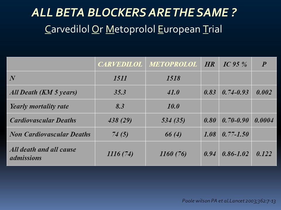 ALL BETA BLOCKERS ARE THE SAME Carvedilol Or Metoprolol European Trial