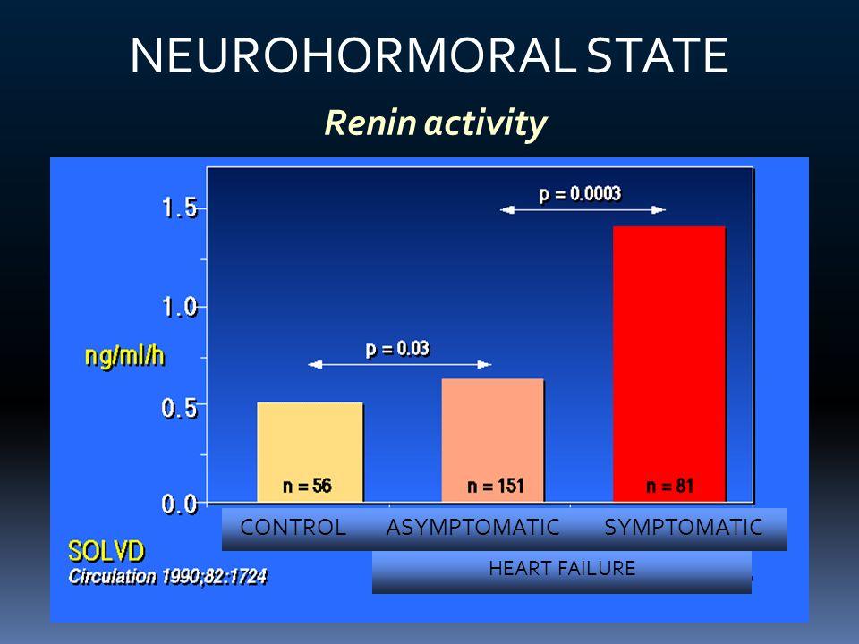 NEUROHORMORAL STATE Renin activity CONTROL ASYMPTOMATIC SYMPTOMATIC
