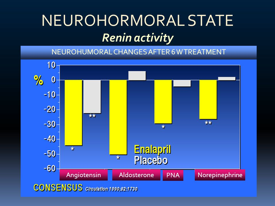 NEUROHUMORAL CHANGES AFTER 6 W TREATMENT
