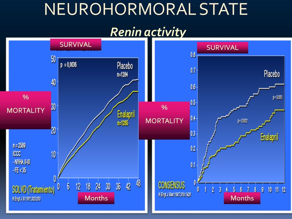 NEUROHORMORAL STATE Renin activity SURVIVAL SURVIVAL % MORTALITY %