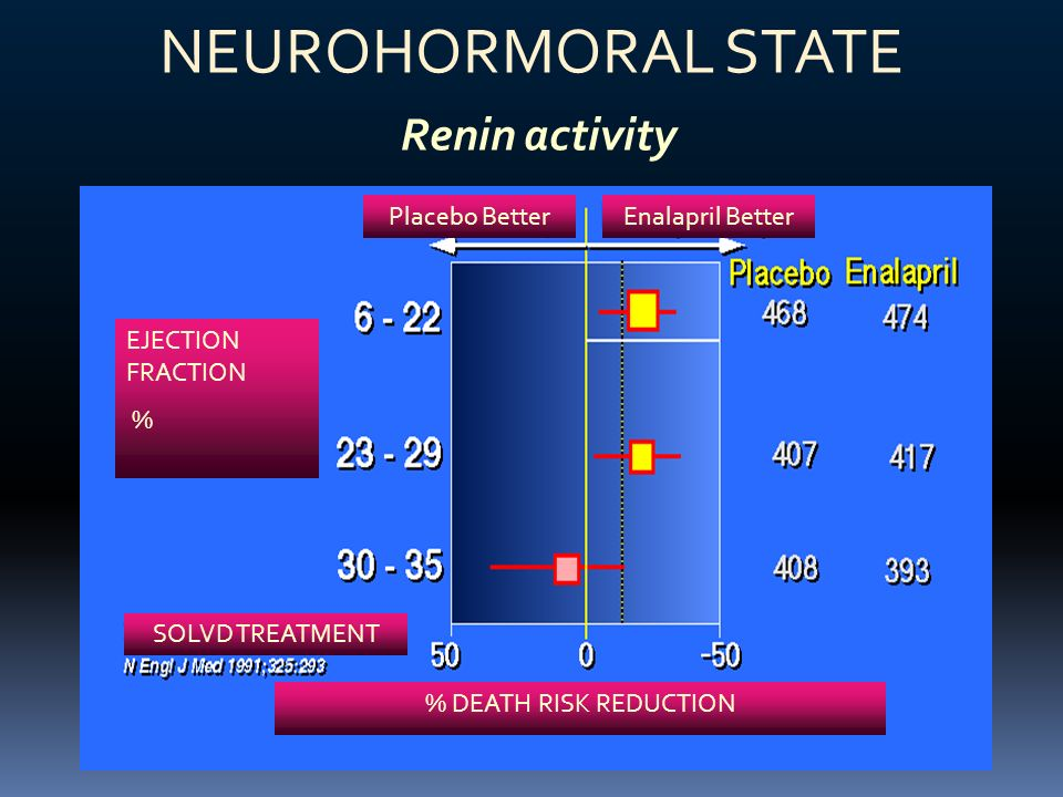 NEUROHORMORAL STATE Renin activity Placebo Better Enalapril Better