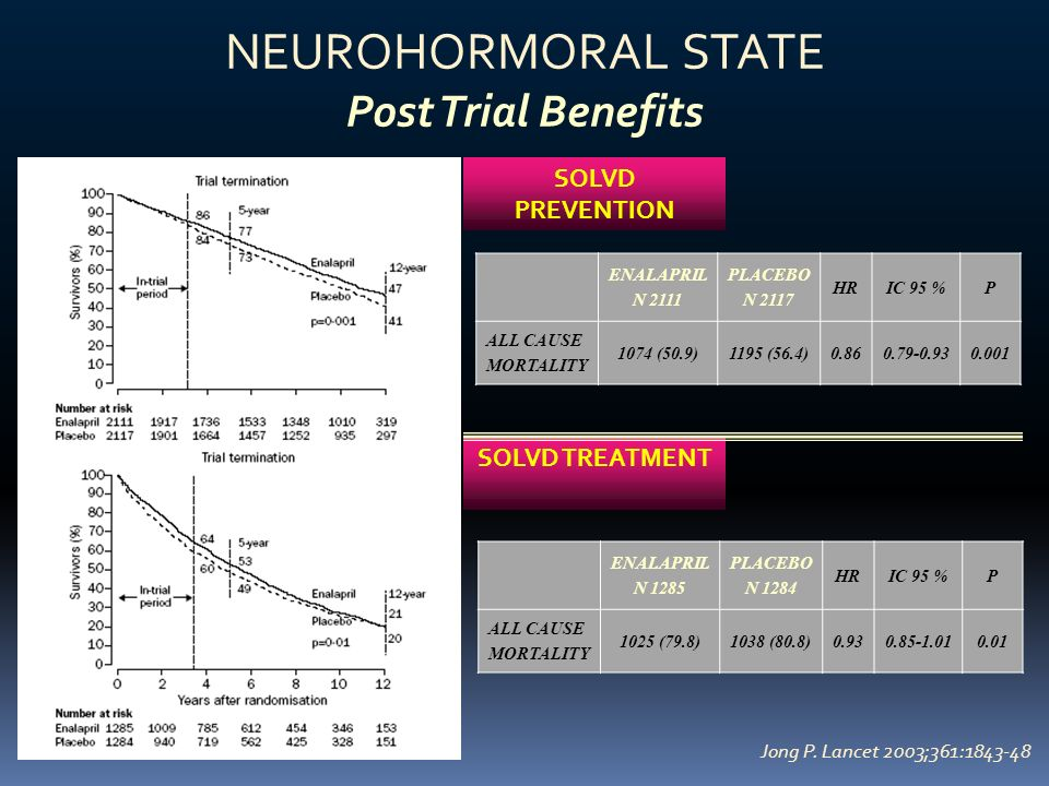 NEUROHORMORAL STATE Post Trial Benefits SOLVD PREVENTION