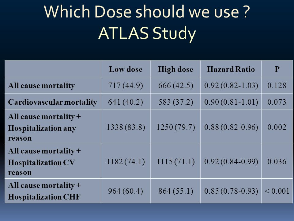 Which Dose should we use ATLAS Study