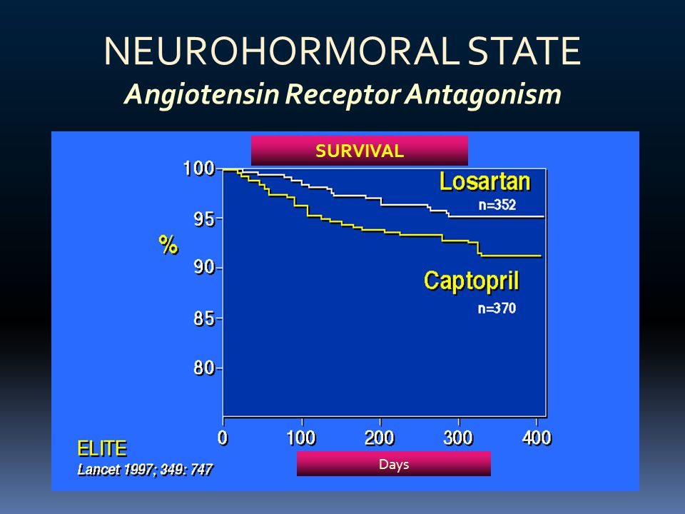 NEUROHORMORAL STATE Angiotensin Receptor Antagonism