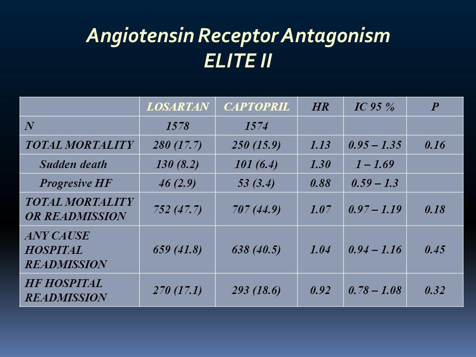 Angiotensin Receptor Antagonism ELITE II