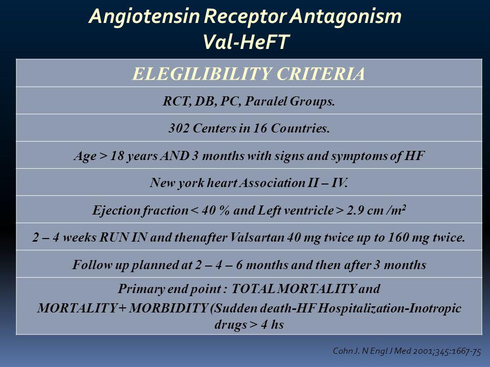 Angiotensin Receptor Antagonism Val-HeFT