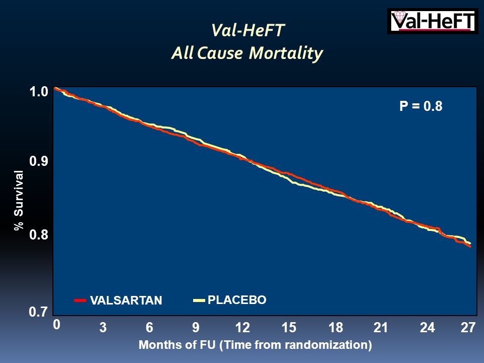 Val-HeFT All Cause Mortality Months of FU (Time from randomization)