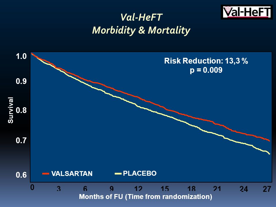 Val-HeFT Morbidity & Mortality Months of FU (Time from randomization)